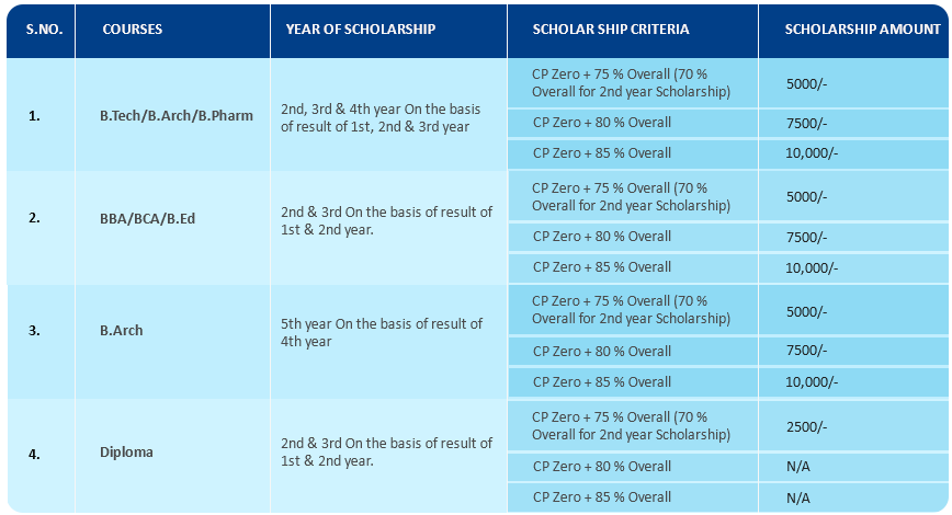 scholarship-table